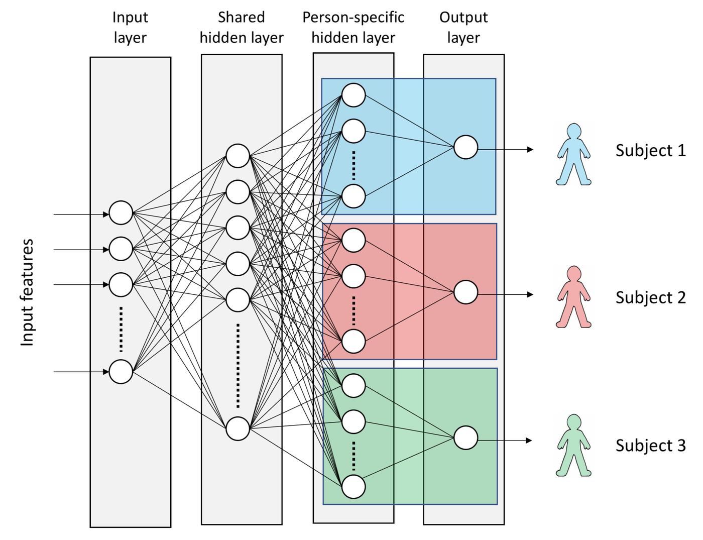 Shared Neural network